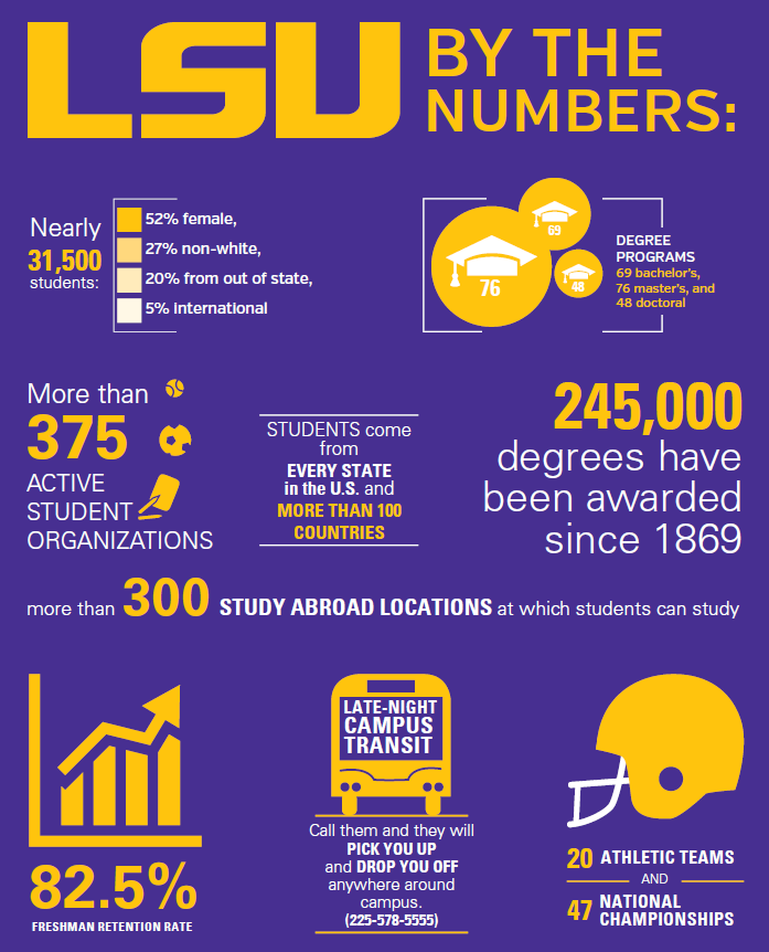 LSU Infographic including demographics of students, academic information, and information about athletic championships.