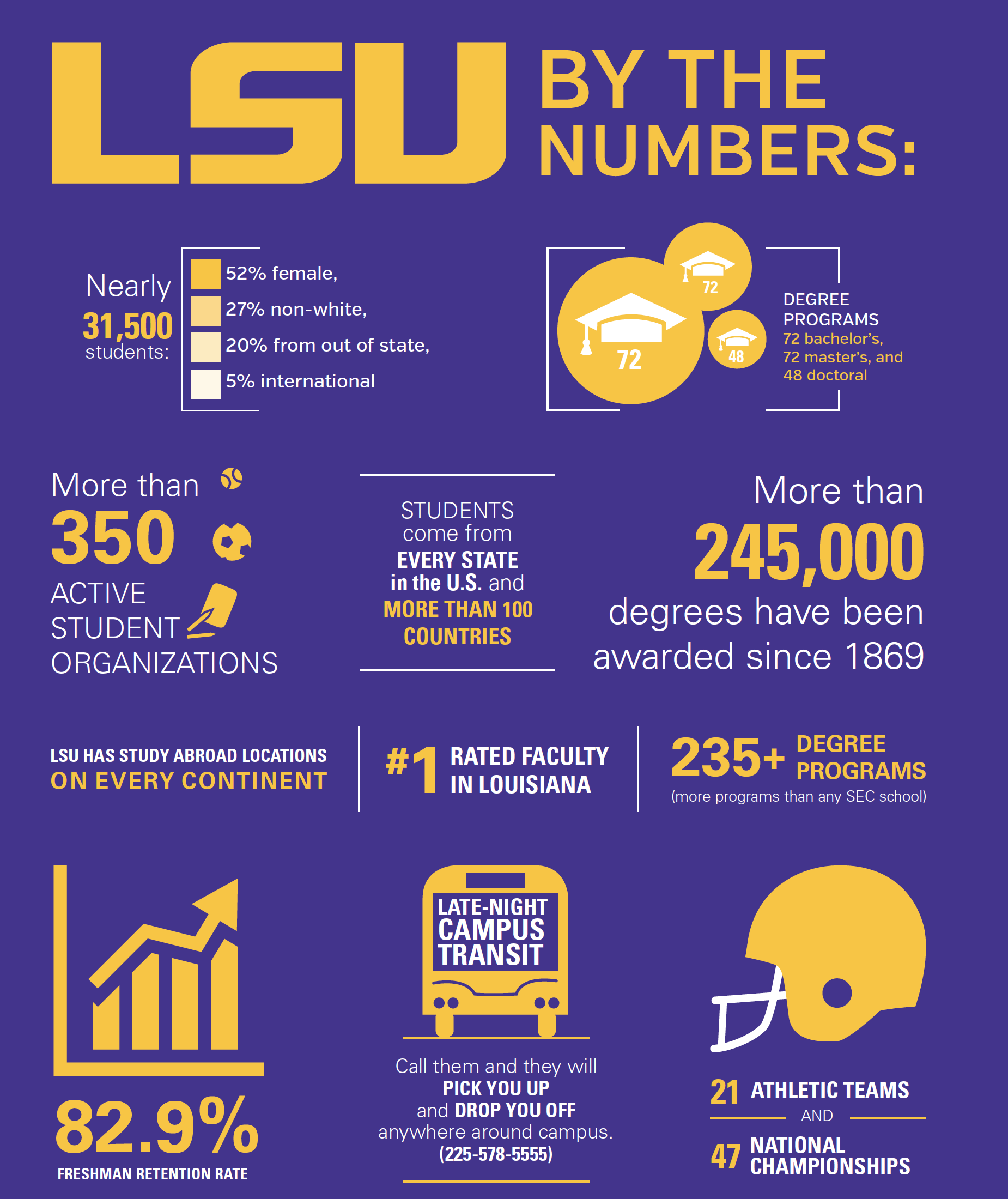 b8352273c LSU By the Numbers infographic
