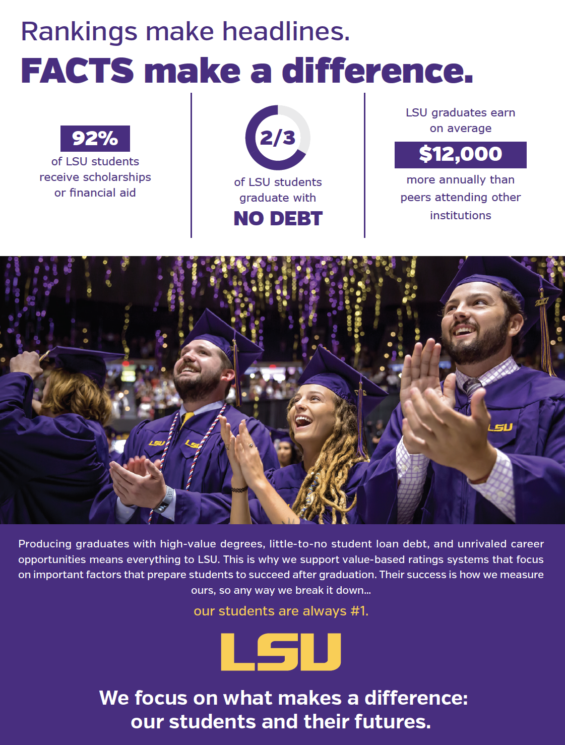 Statistics about LSU, compared to other schools