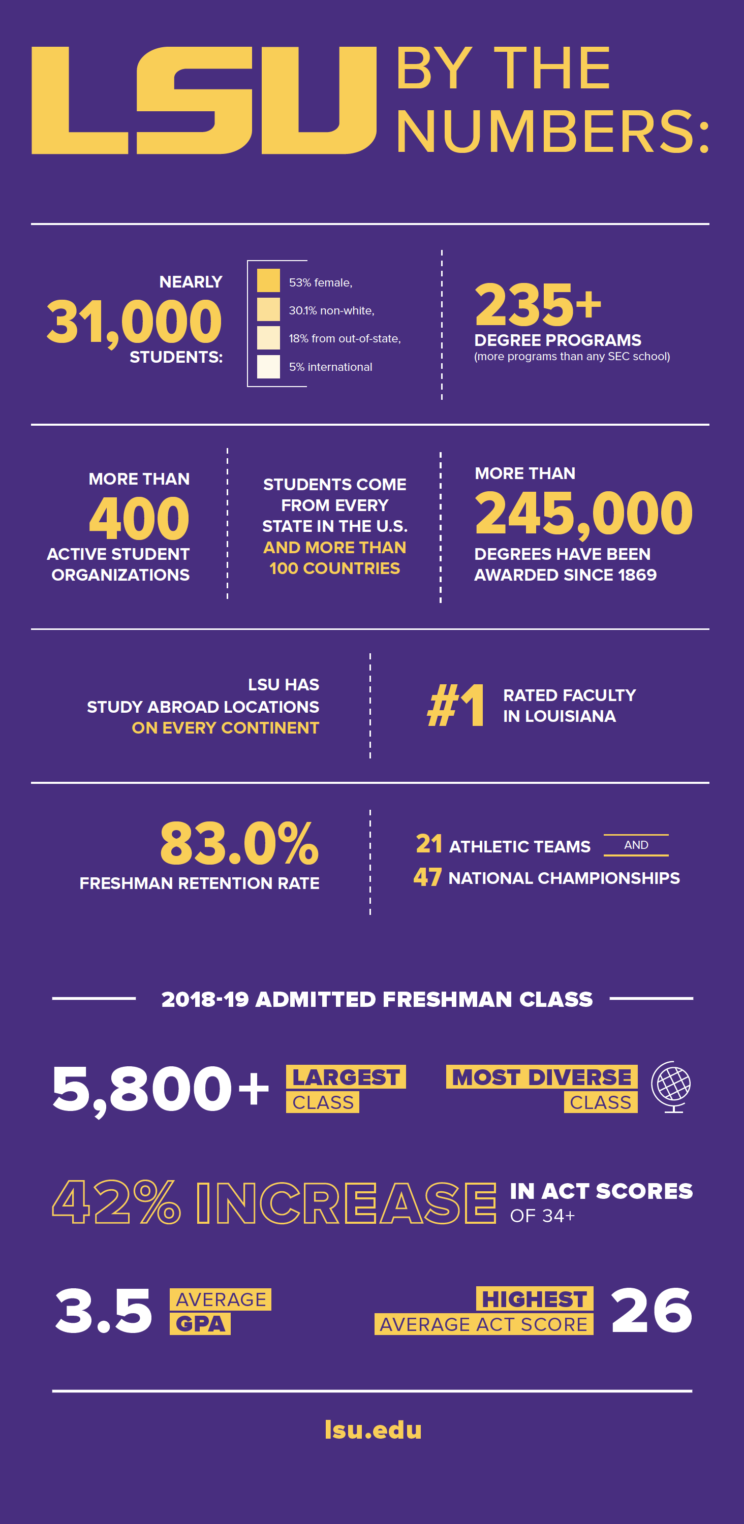 LSU By the Numbers infographic